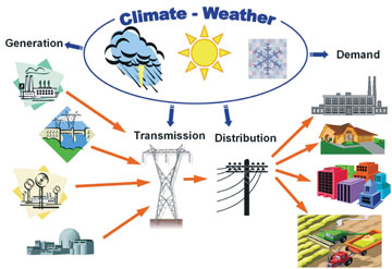 Climate-Weather/Electricity flow chart
